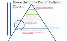 Hierarchy Of The Roman Catholic Church Chart Hierarchy Of The Roman Catholic Church By C Mclean On Prezi