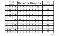 7 Segment Display Chart 7 Segment Decoder Implementation Truth Table Logisim