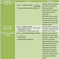 Three Methods Of Depreciation Basic Definition Of Accounting Three Depreciation Methods