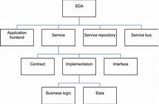 What Is Detailed Oriented Service Oriented Architecture Wikiwand
