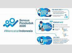 Cara Sensus Penduduk 2020 Secara Online   Pricebook
