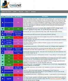 Delta Fare Class Chart Understanding A Positioning Flight Amp Spending Your