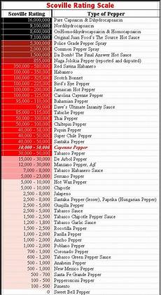 Scoville Rating Scale Pepper Heat Index Chart
