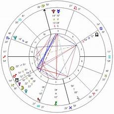 selfstrology how to obtain your birth chart