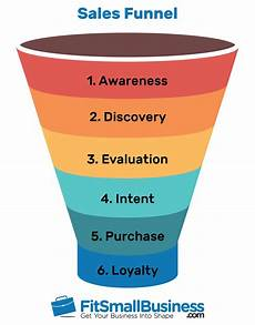 Sales Funnel Templates Sales Funnel Examples Amp How To Create One Free Template