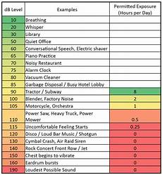 Db Chart For Noise Levels Noise Level Chart Decibel Levels Of Common Sounds With