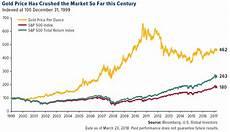 Gold Sterling Chart Gold Vs S Amp P 500 Since 1999 Chart Topforeignstocks Com