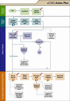 State Escheatment Chart Ap Flowchart