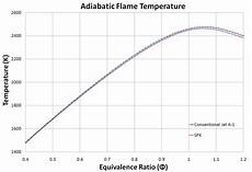 Jet A Weight Temperature Chart Adiabatic Flame Temperature For Conventional Jet A 1 And