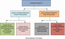 Types Of Chromatography Chemical Engineering Methods For Composition Analysis And