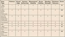 Particle Board Thickness Chart Hardwood Plywood Core Selection Woodworking Network
