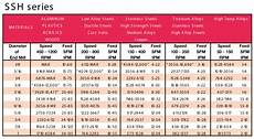 Milling Machine Speeds And Feeds Chart Chiploads And Speeds And Feeds Charts Cid Performance Tools