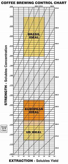 Coffee Tds Chart How To Alternate Version Of Coffee Brewing Control Chart