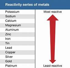 Metal Reactivity Chart Reactivity Series Of Metals Students Britannica Kids