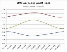 Sunrise Sunset Chart Nyc Graphing Sunrise Sunset Times