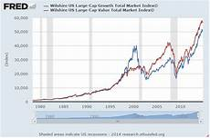Growth Vs Value Historical Chart When Are Value And Growth Going To Matter Again