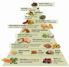 dr andrew weil s anti inflammatory food pyramid red and