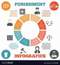 Crime Poster Design Crime And Punishment Infographic Poster Print Vector Image