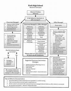 Idea Discipline Flow Chart Wphs Behavior Flow Chart Jpg Pbis Behavior Flow Chart
