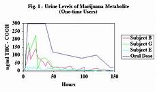 Marijuana Detection Chart Marijuana Drug Test Detection Times Canorml