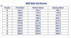 Map Test Scores Chart Percentile 2018 Assessment Measures Of Academic Progress Map Scott