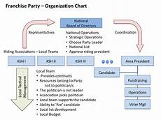 Franchise Structure Chart Using The Business Franchise Model For A Political Party