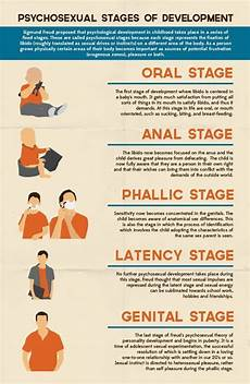Freud Psychosexual Stages Chart Freud S Psychosexual Stages Of Development It S Infographics