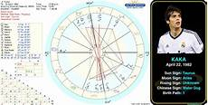 Actor Surya Birth Chart Kaka S Birth Chart Http Astrologynewsworld Com Index