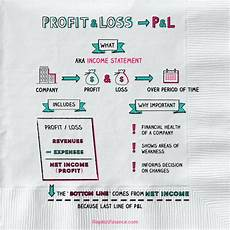 Profit And Profit And Loss Statement P Amp L Napkin Finance