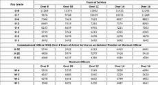 Army Ng Pay Chart Us Military Pay Scale Military Pay Scale