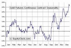 Gold Seasonal Chart 30 Years My Own Market Narrative Some Seasonality Charts For You