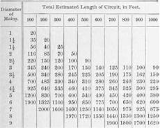 Surface Area Of Pipe Chart Size Of Pipes