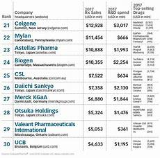 Pharmaceutical Sales Companies Pharm Exec S Top 50 Companies 2018 Pharmaceutical Executive