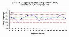 Xbar And R Chart Excel Xbar R Charts Part 2 Bpi Consulting
