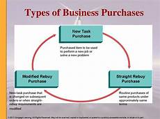 Types Of Businesses Business Markets And Buying Behavior Chapter 7