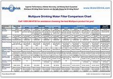Water Filter Comparison Chart Multipure Aquashower Water Filter Aqsh Product Information
