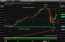 Near Etf Chart How To Trade As We Near The March Stock Market Top