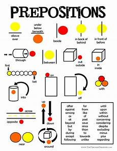 English Language Charts For Classroom Prepositions Printable Anchor Chart Poster The Teacher