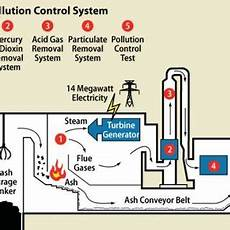 Waste To Energy Process Flow Chart Pdf Present Outlook Of Sustainable Solid Waste