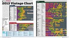 Wine Enthusiast Vintage Chart 2013 Vintage Chart Wine Enthusiast March 2013 Wine