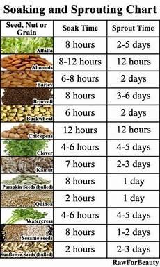 Soak And Sprout Chart Soak And Sprout Chart Sprouts Vegetable Garden Plants