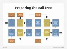 Emergency Phone Tree How To Create An Emergency Phone Tree And Template
