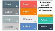 tavola dei metalli tavola periodica dei prezzi dei metalli ekuota