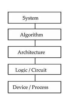 Analog Design Essentials Willy Sansen Pdf Low Power Design Essentials Pdf Cbydata Org