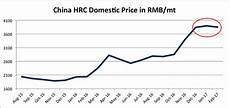 China Rolled Coil Price Chart The Steel Price Rally Cools Down For Now
