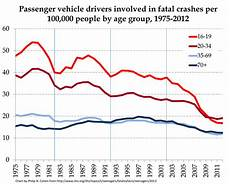 Drive Age Chart Why You Can T Understand The Texting And Driving Problem