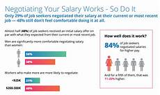 How Do You Negotiate Salary Most Employees Don T Negotiate Their Salary