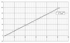 Line Of Best Fit Graph How To Make Nicer Graphs In Microsoft Excel Mrreid Org
