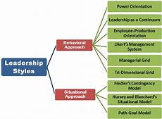 Describe Your Leadership Style What Are Leadership Styles Definition And Meaning