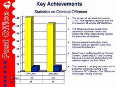 Key Achievements Ppt South African Post Office Presentation To